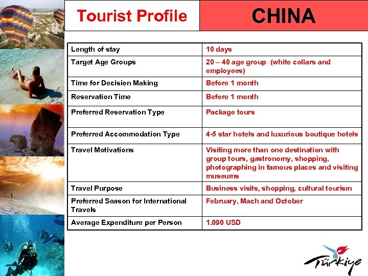 CHINA Tourist Profile Length of stay 10 days Target Age Groups 20 – 40
