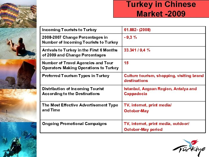Turkey in Chinese Market -2009 Incoming Tourists to Turkey 61. 882 - (2008) 2008