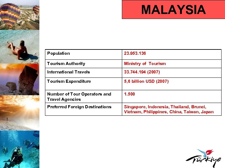 MALAYSIA Population 23. 953. 136 Tourism Authority Ministry of Tourism International Travels 33. 744.