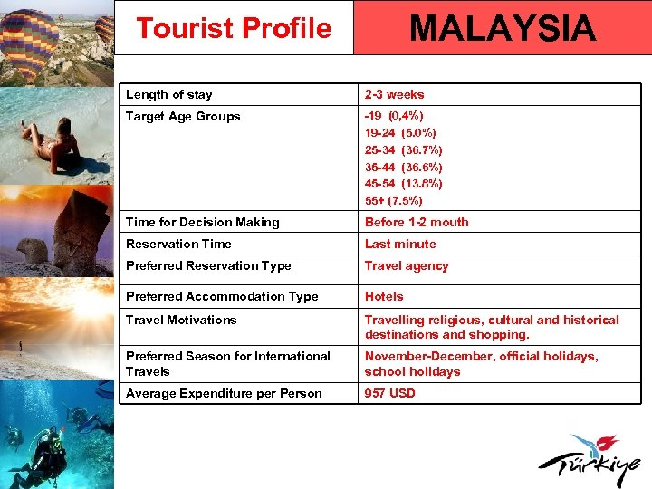 MALAYSIA Tourist Profile Length of stay 2 -3 weeks Target Age Groups -19 (0,