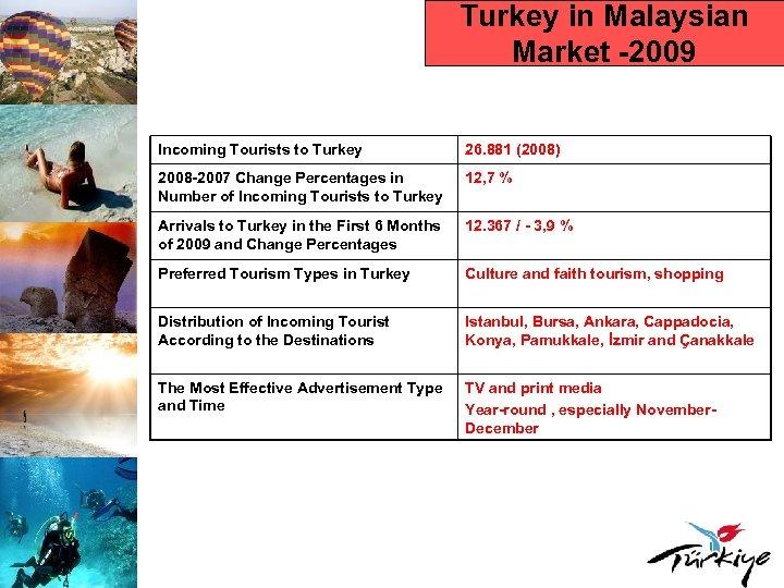 Turkey in Malaysian Market -2009 Incoming Tourists to Turkey 26. 881 (2008) 2008 -2007