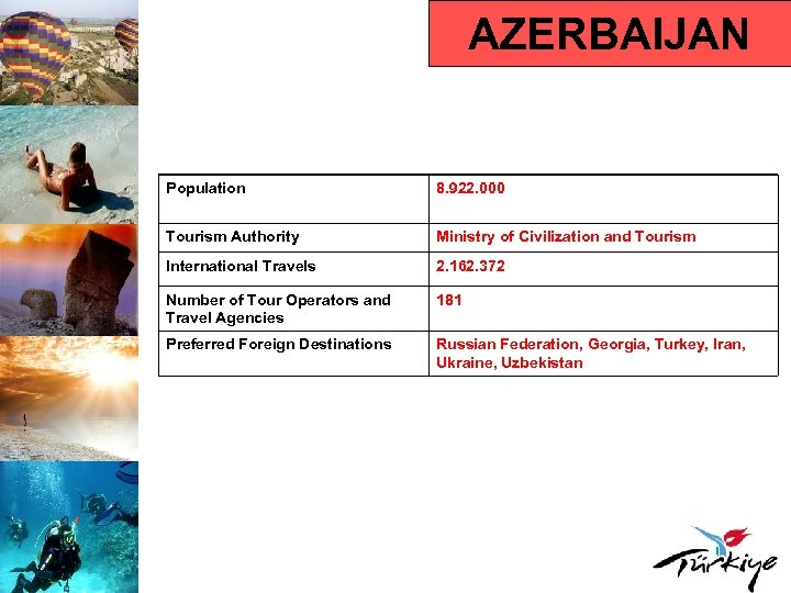 AZERBAIJAN Population 8. 922. 000 Tourism Authority Ministry of Civilization and Tourism International Travels
