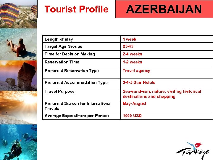 Tourist Profile AZERBAIJAN Length of stay 1 week Target Age Groups 25 -45 Time