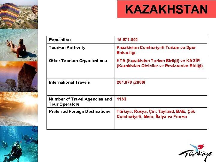 KAZAKHSTAN Population 15. 571. 506 Tourism Authority Kazakistan Cumhuriyeti Turizm ve Spor Bakanlığı Other