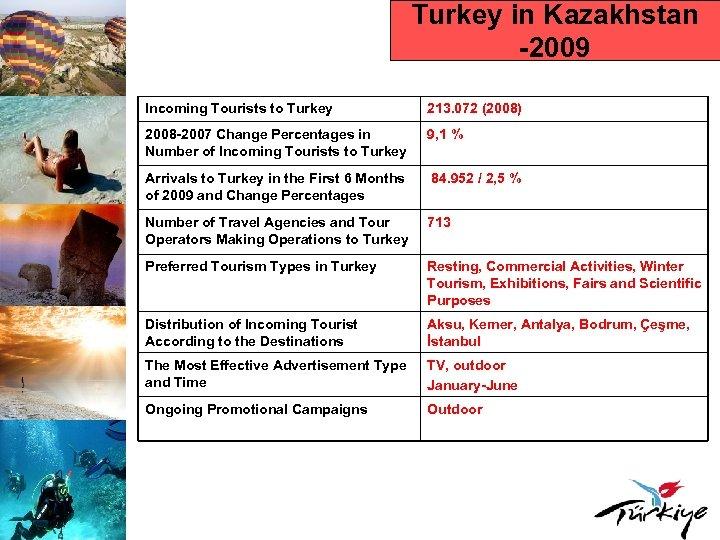 Turkey in Kazakhstan -2009 Incoming Tourists to Turkey 213. 072 (2008) 2008 -2007 Change