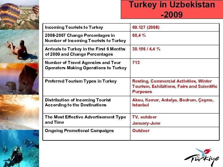 Turkey in Uzbekistan -2009 Incoming Tourists to Turkey 69. 127 (2008) 2008 -2007 Change
