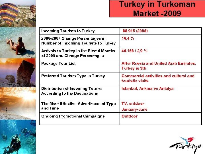 Turkey in Turkoman Market -2009 Incoming Tourists to Turkey 88. 915 (2008) 2008 -2007