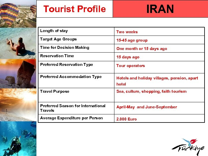 IRAN Tourist Profile Length of stay Two weeks Target Age Groups 15 -45 age