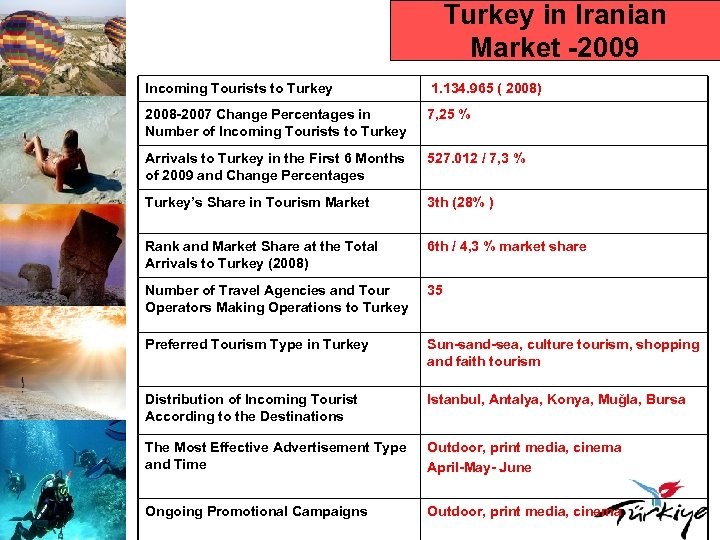 Turkey in Iranian Market -2009 Incoming Tourists to Turkey 1. 134. 965 ( 2008)