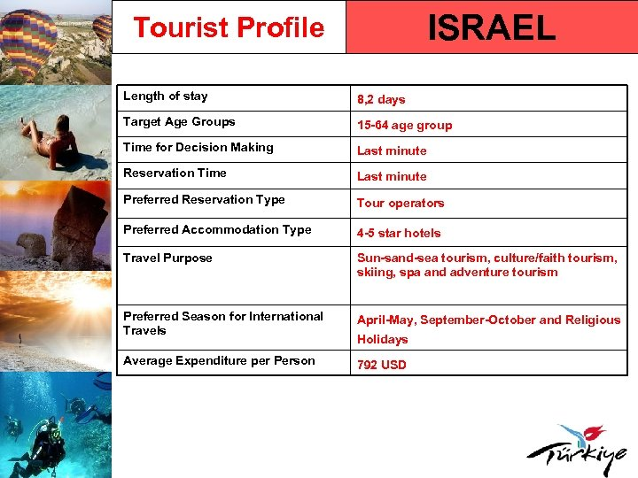 ISRAEL Tourist Profile Length of stay 8, 2 days Target Age Groups 15 -64