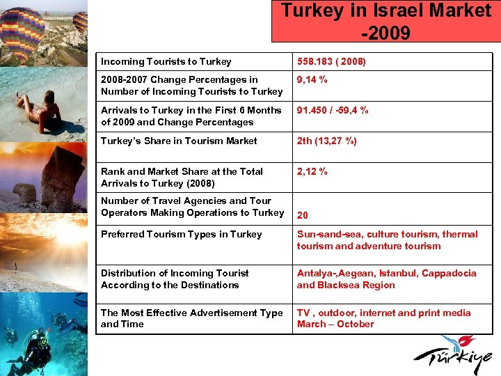 Turkey in Israel Market -2009 Incoming Tourists to Turkey 558. 183 ( 2008) 2008
