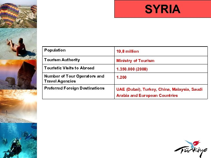 SYRIA Population 19, 8 million Tourism Authority Ministry of Tourism Touristic Visits to Abroad