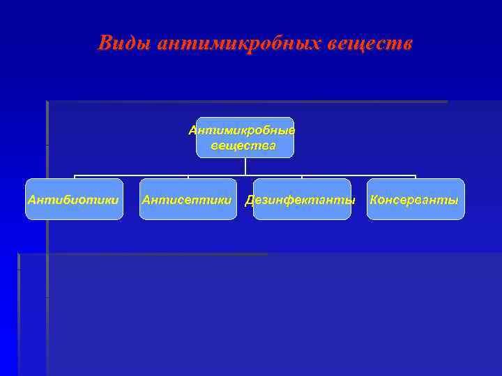 Виды антимикробных веществ Антимикробные вещества Антибиотики Антисептики Дезинфектанты Консерванты