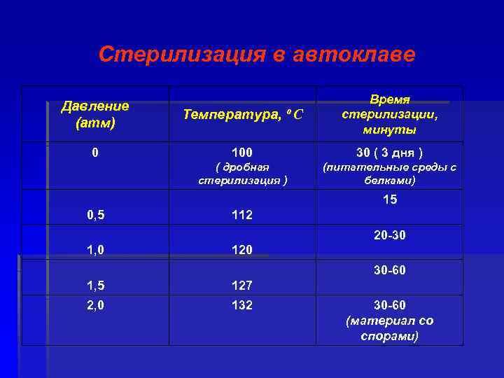 Стерилизация в автоклаве Давление (атм) Температура, º C Время стерилизации, минуты 0 100 30