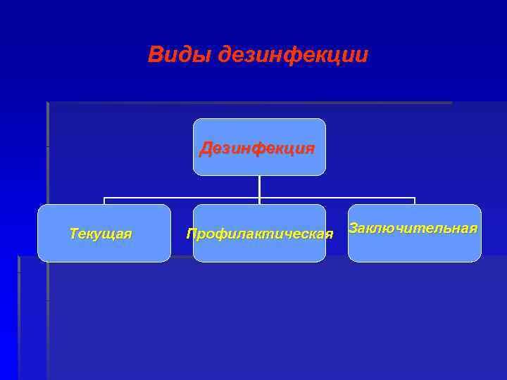 Виды дезинфекции Дезинфекция Текущая Профилактическая Заключительная