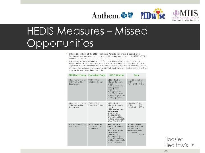 HEDIS Measures – Missed Opportunities Hoosier Healthwis 18