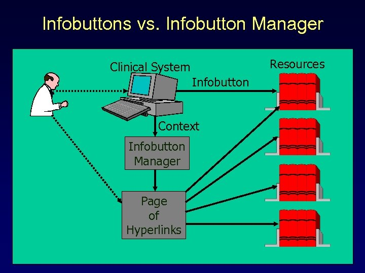 Infobuttons vs. Infobutton Manager Resource s Clinical System Infobutton Context Infobutton Manager Page of