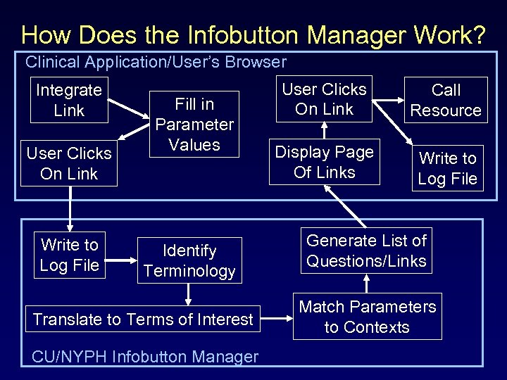 How Does the Infobutton Manager Work? Clinical Application/User's Browser Integrate Link User Clicks On