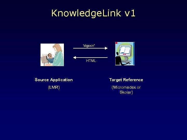 """Knowledge. Link v 1 """"digoxin"""" HTML Source Application Target Reference (LMR) (Micromedex or Skolar)"""