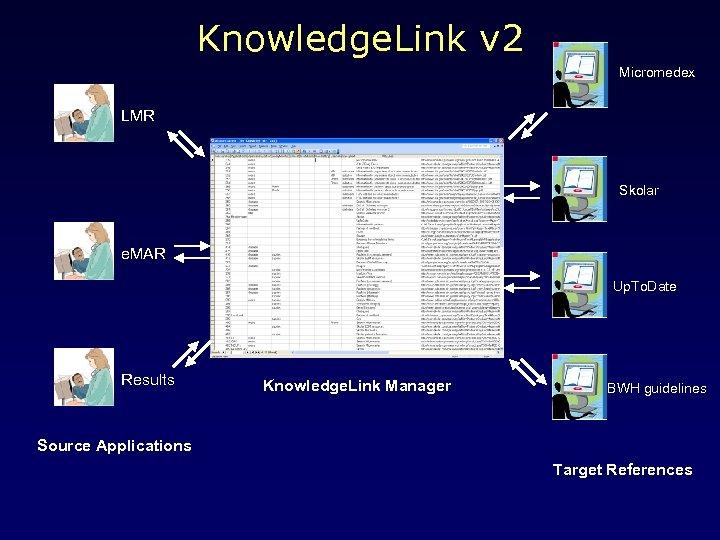 Knowledge. Link v 2 Micromedex LMR Skolar e. MAR Up. To. Date Results Knowledge.