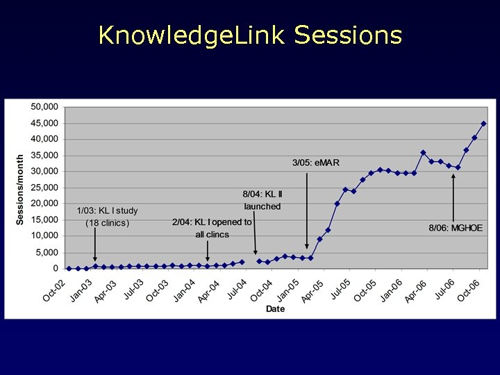 Knowledge. Link Sessions
