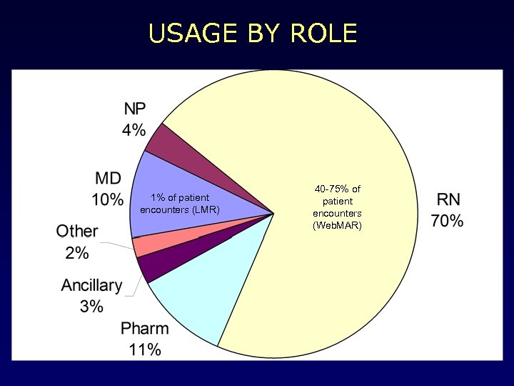 USAGE BY ROLE 1% of patient encounters (LMR) 40 -75% of patient encounters (Web.