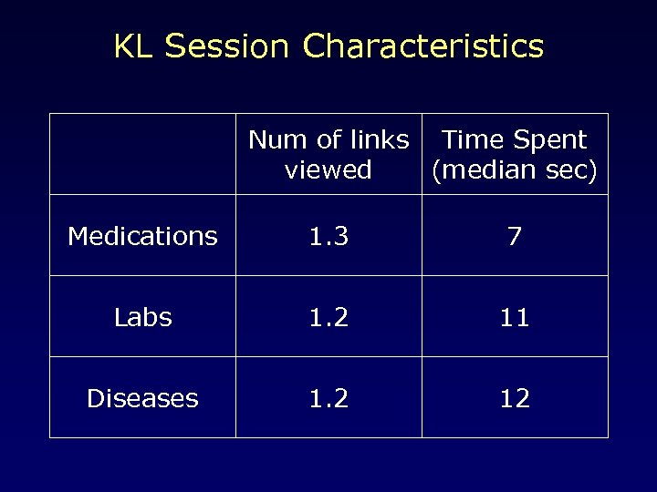 KL Session Characteristics Num of links Time Spent viewed (median sec) Medications 1. 3