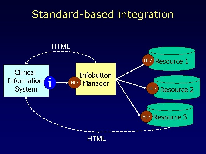 Standard-based integration HTML HL 7 Clinical Information System i Infobutton HL 7 Manager HL