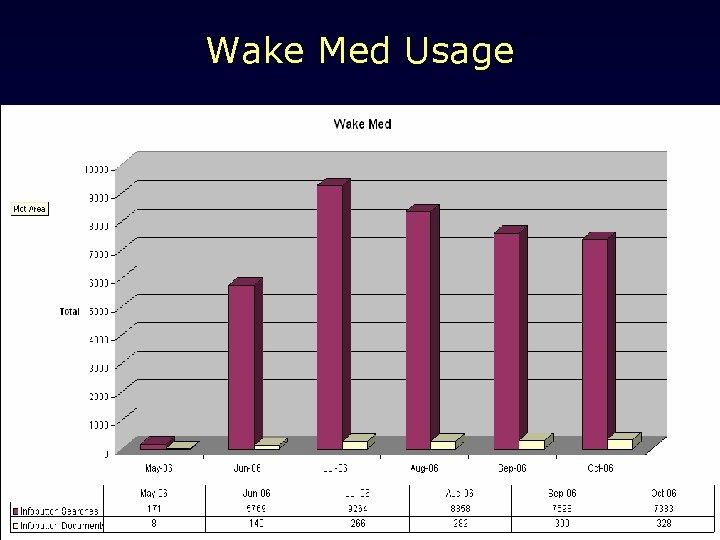 Wake Med Usage