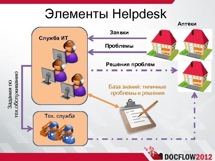 Элементы Helpdesk Служба ИТ Заявки Проблемы Задания по тех. обслуживанию Решения проблем База знаний: