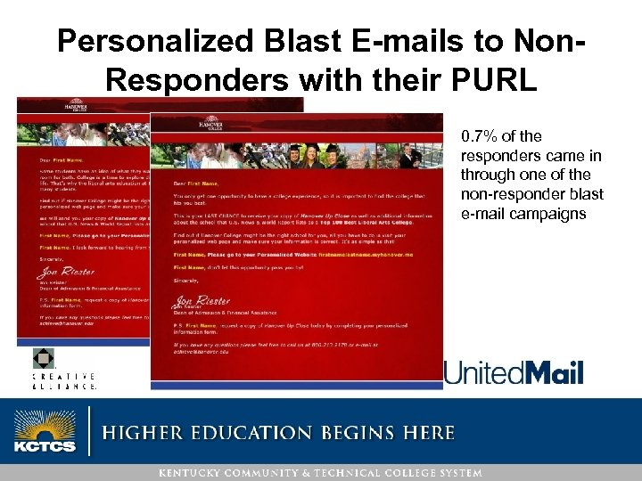Personalized Blast E-mails to Non. Responders with their PURL 0. 7% of the responders
