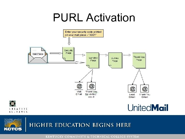 """PURL Activation Enter your security code printed on your mail piece – """"X 321"""""""