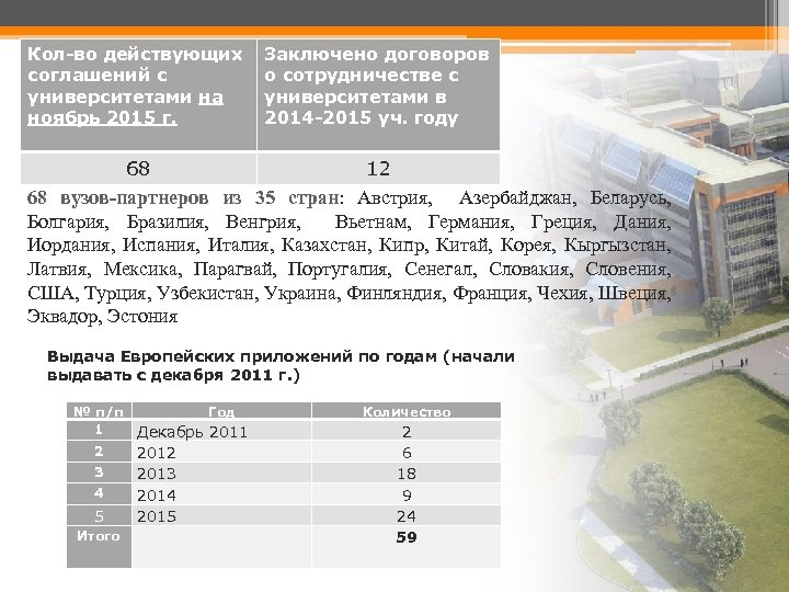 Кол-во действующих соглашений с университетами на ноябрь 2015 г. Заключено договоров о сотрудничестве с