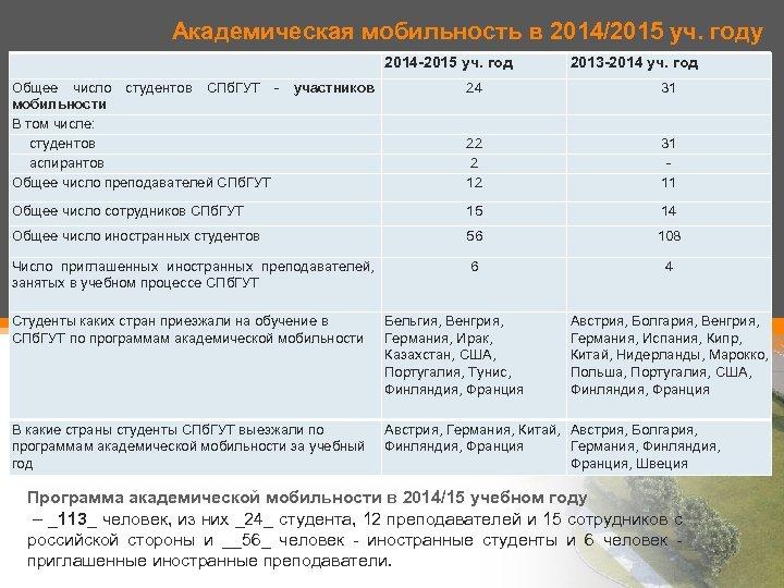 Академическая мобильность в 2014/2015 уч. году 2014 -2015 уч. год Общее число студентов СПб.