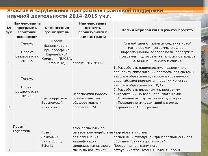 Участие в зарубежных программах грантовой поддержки научной деятельности 2014 -2015 уч. г. Наименование №