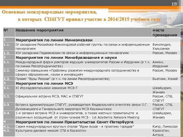 18 Основные международные мероприятия, в которых СПб. ГУТ принял участие в 2014/2015 учебном году