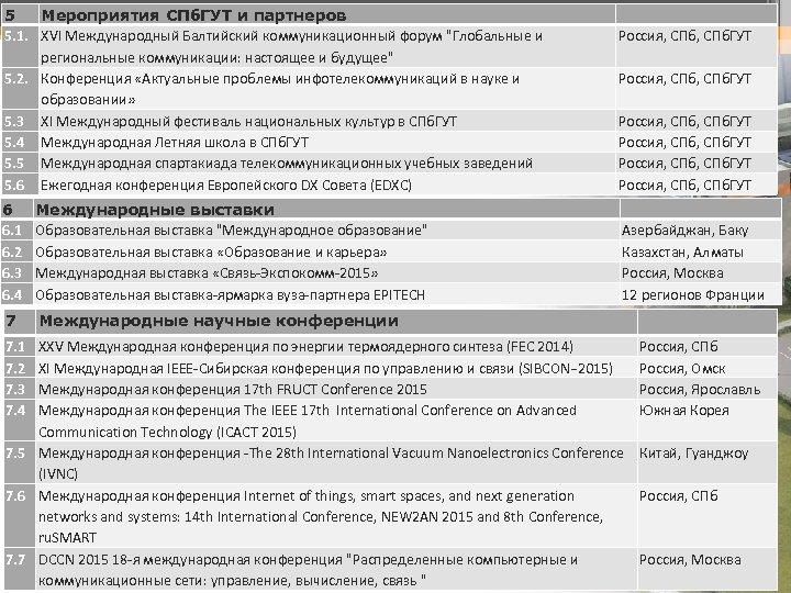5 Мероприятия СПб. ГУТ и партнеров 5. 1. XVI Международный Балтийский коммуникационный форум