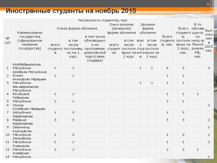 6 Иностранные студенты на ноябрь 2015 № п/п 1 2 3 4 5 6
