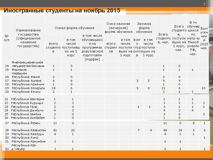 7 Иностранные студенты на ноябрь 2015 № п/п Наименование государства (официальное название государства) 16