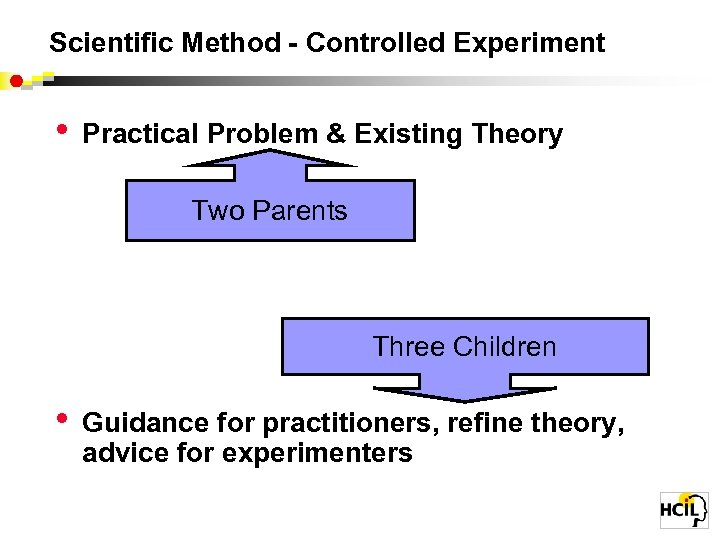 Scientific Method - Controlled Experiment • • Practical Problem & Existing Theory Write a