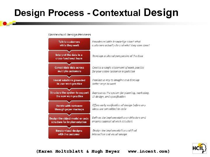 Design Process - Contextual Design (Karen Holtzblatt & Hugh Beyer www. incent. com)