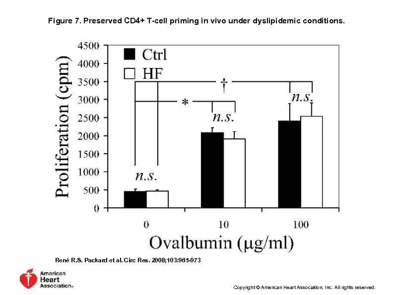 Figure 7. Preserved CD 4+ T-cell priming in vivo under dyslipidemic conditions. René R.
