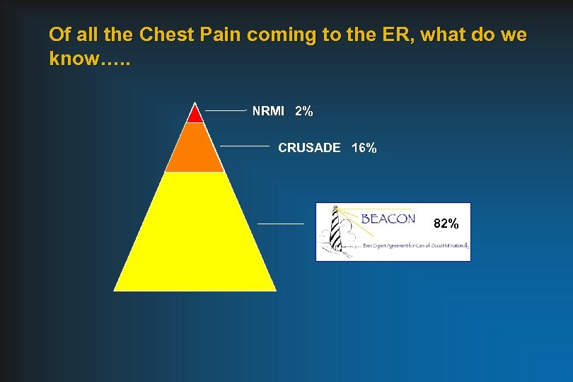 Of all the Chest Pain coming to the ER, what do we know…. .