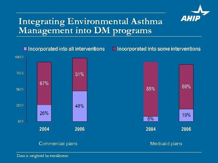 Integrating Environmental Asthma Management into DM programs Commercial plans Data is weighted by enrollment.