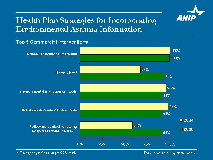 Health Plan Strategies for Incorporating Environmental Asthma Information Top 5 Commercial interventions * Changes