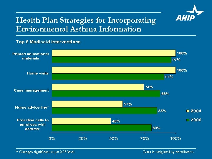 Health Plan Strategies for Incorporating Environmental Asthma Information Top 5 Medicaid interventions * Changes