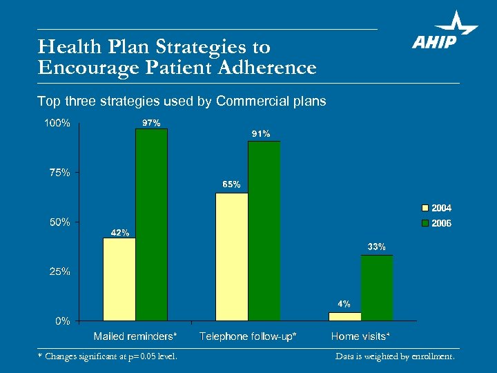 Health Plan Strategies to Encourage Patient Adherence Top three strategies used by Commercial plans