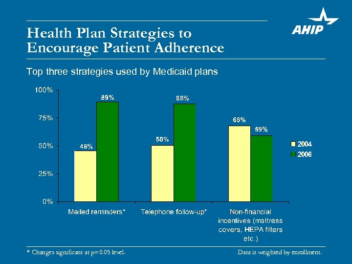 Health Plan Strategies to Encourage Patient Adherence Top three strategies used by Medicaid plans