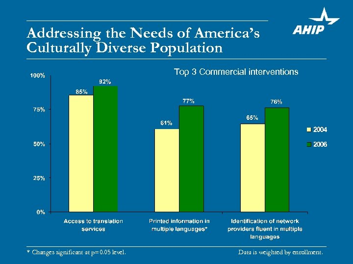 Addressing the Needs of America's Culturally Diverse Population Top 3 Commercial interventions * Changes