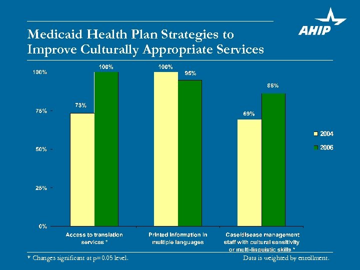 Medicaid Health Plan Strategies to Improve Culturally Appropriate Services * Changes significant at p=0.